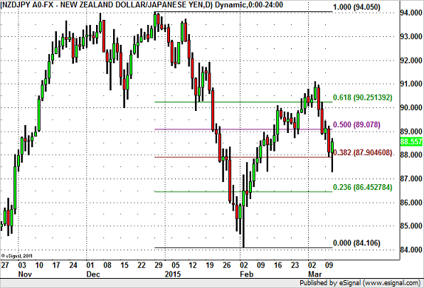 NZD/JPY – Headed for 90?