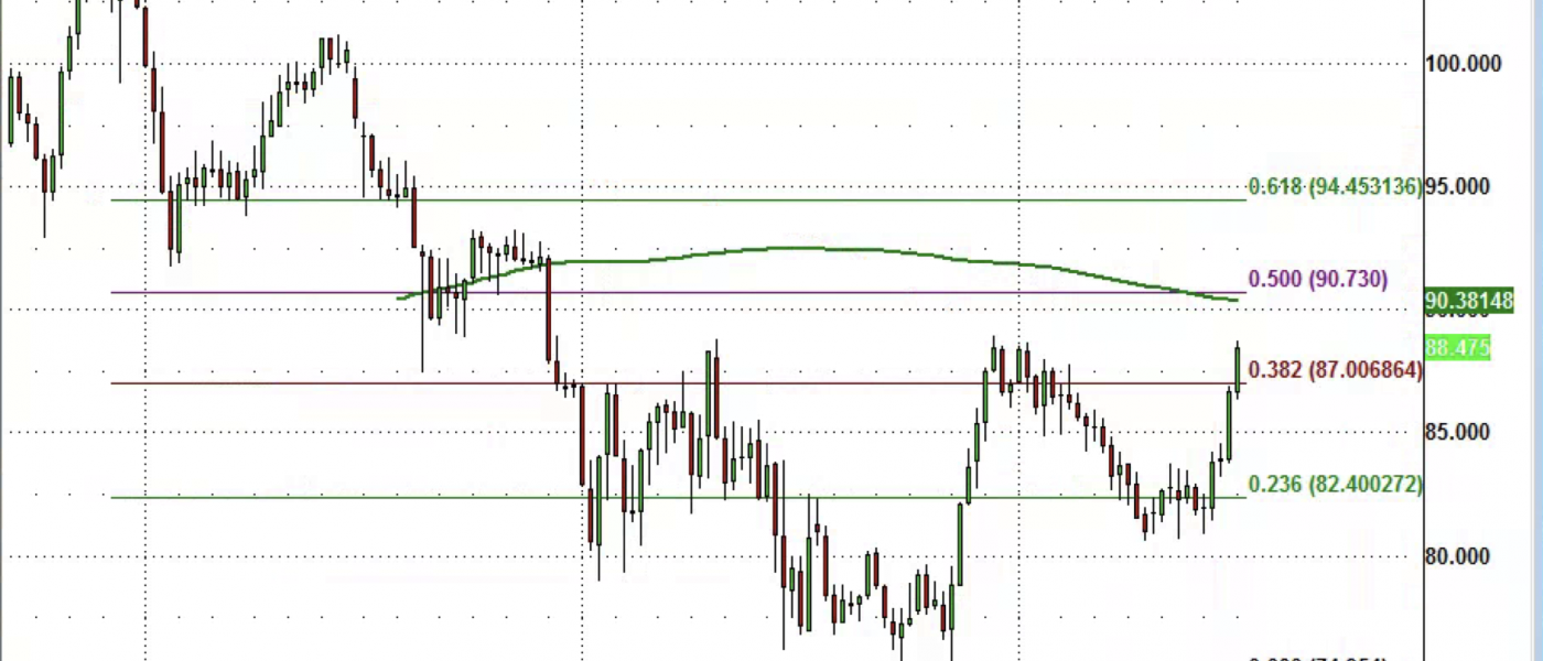 CAD/JPY to 90?