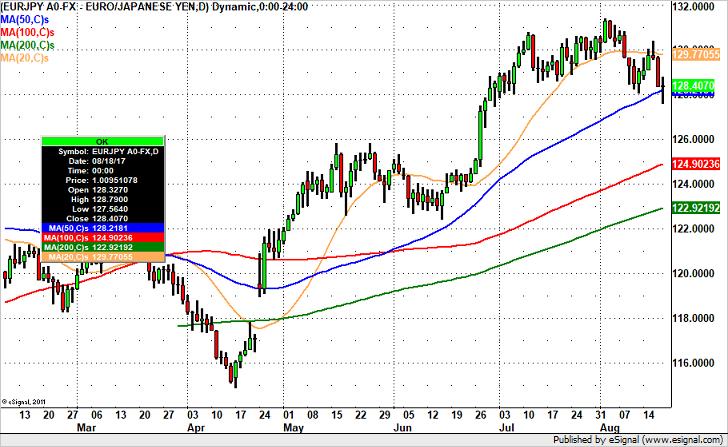 EUR/JPY – Headed Back to 127?
